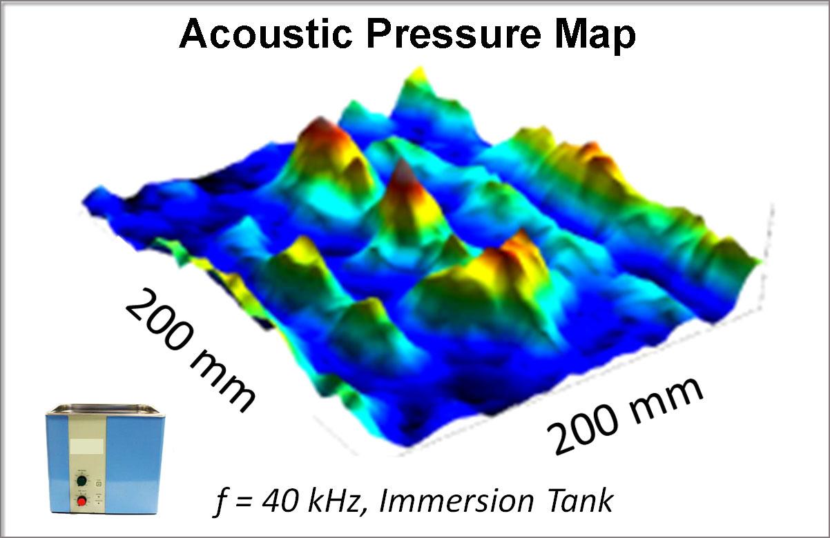 Acoustic Map